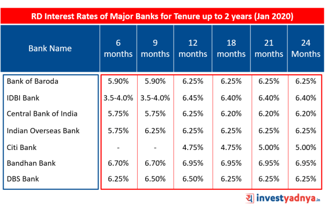 Recurring Deposit (RD) Interest Rates of Major Banks for Tenure up to 2 years January 2020 Source : Bank website