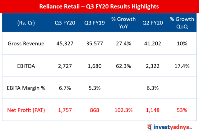 Quarterly Financial Highlights of Reliance Retail - Q3 FY2019-20