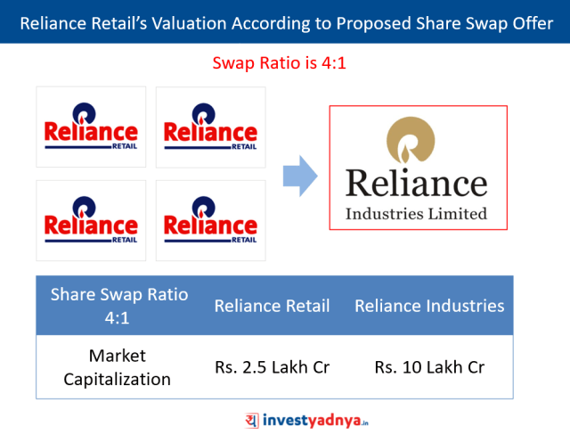 Reliance Retail's Valuation According to RIL's Swap Offer