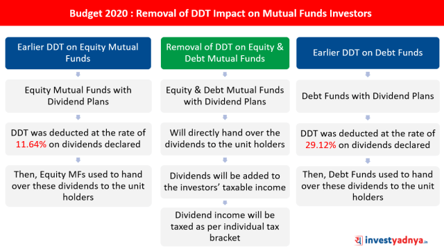 Budget 2020 : Removal of DDT Impact on Mutual Funds Investors