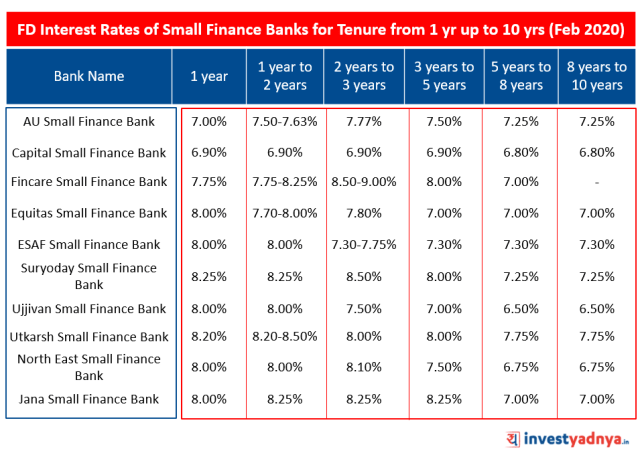 FD Interest Rates of Small Finance Banks for Tenure from 1 year up to 10 years