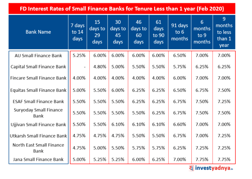 Fixed Deposit Interest Rates of Small Finance Banks