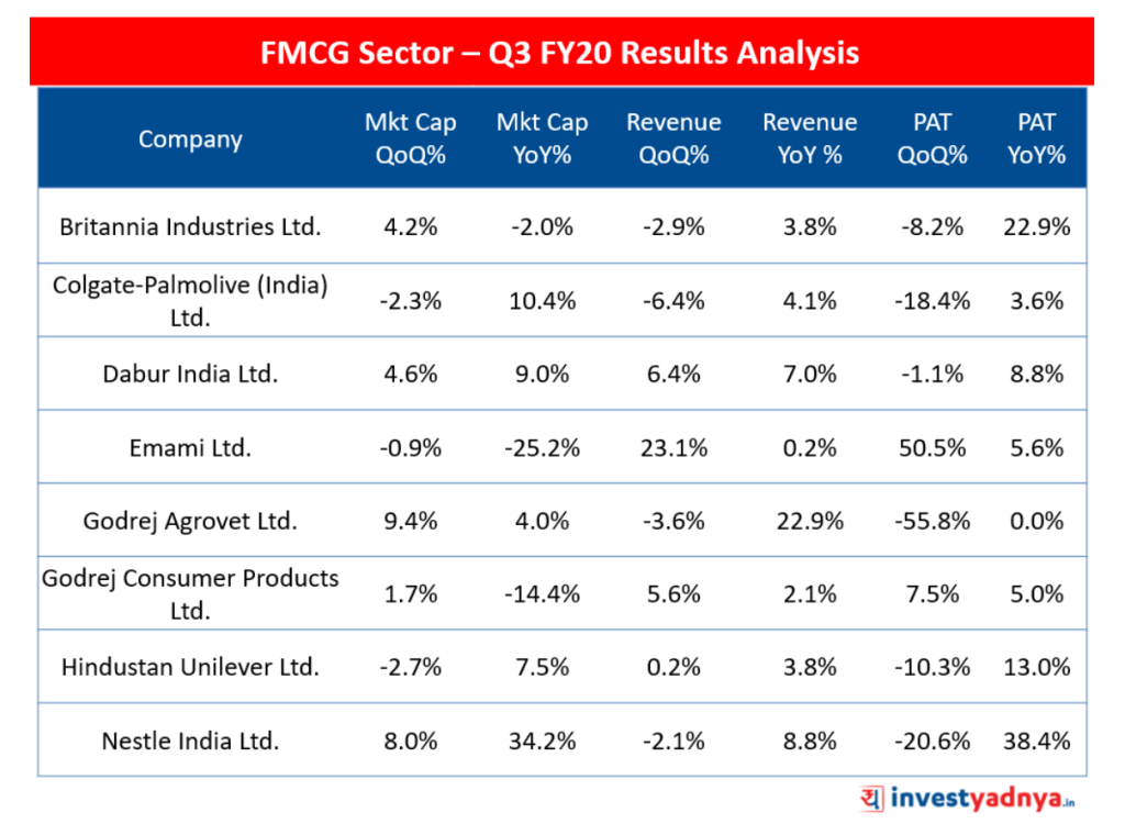 FMCG sector Q3 FY20 Results