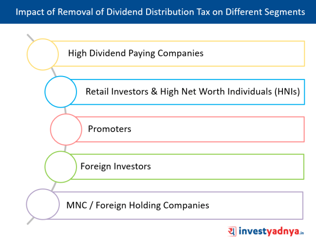 Removal of Dividend Distribution Tax