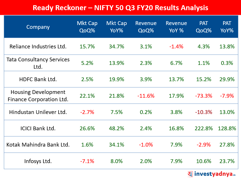 NIFTY 50 Ready Reckoner Q3 FY20 Results
