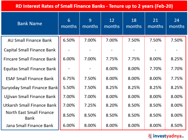 Recurring Deposit (RD) Interest Rates of Small Finance Banks