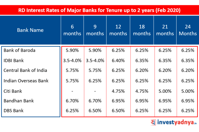 Recurring Deposit (RD) Interest Rates of Major Banks for Tenure up to 2 years February 2020 Source : Bank website