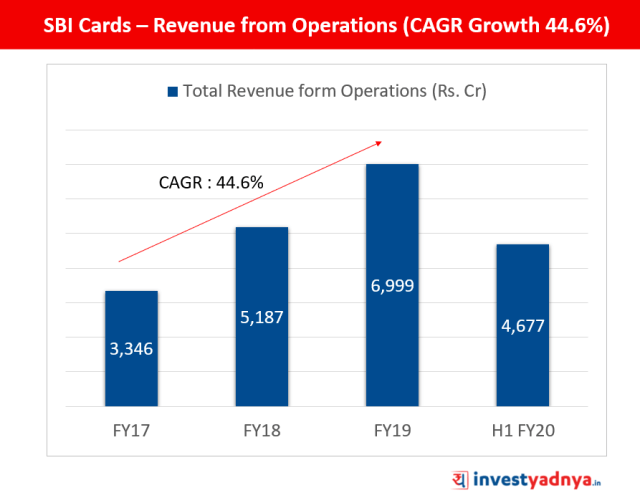 SBI Cards - Revenue from Operations
