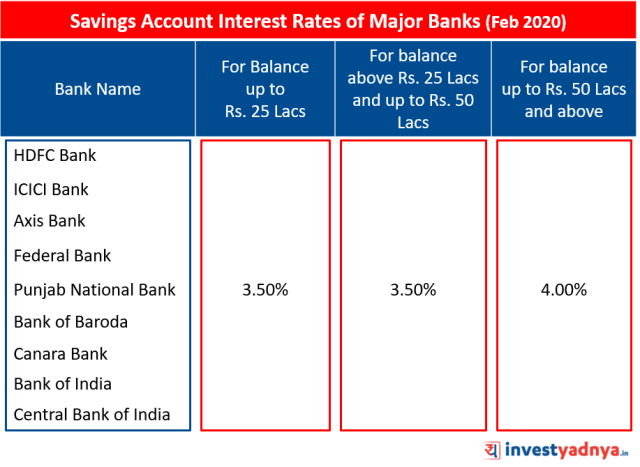 Savings Account Interest Rates of Major Banks February 2020 Source: Bank Website