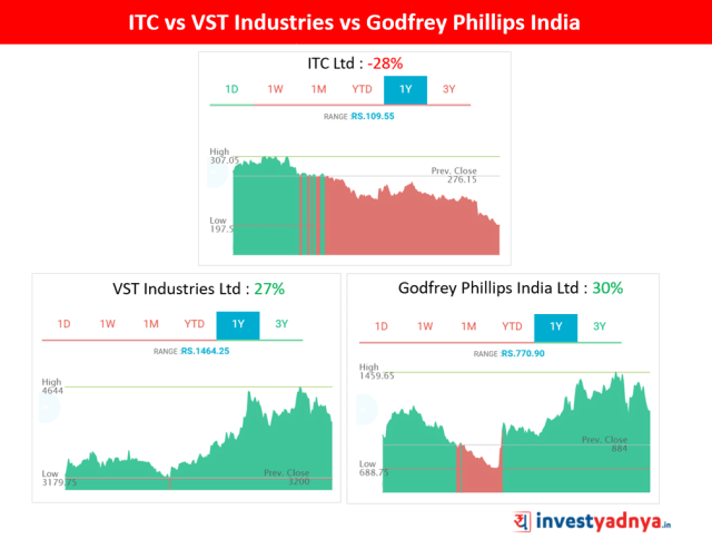 1-year Performance of ITC vs VST Industries & Godfrey Phillips India Ltd