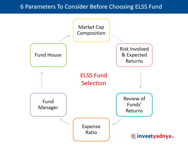 Selecting a Right ELSS Fund