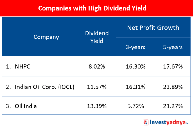 Companies with High Dividend Yield