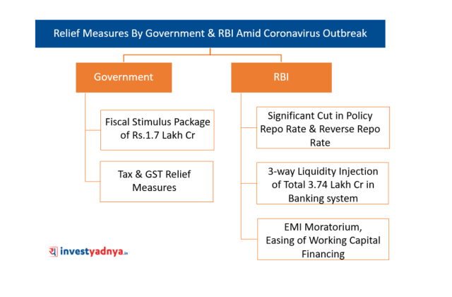 Relief Measures By Government & RBI Amid Coronavirus Outbreak