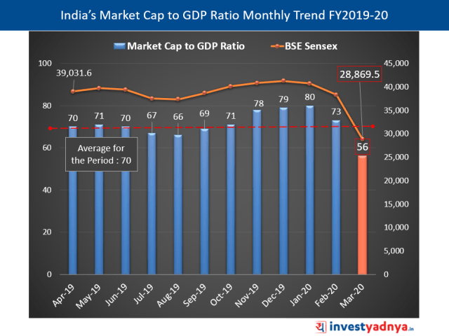 India's Market Cap to GDP Ratio Monthly Trend FY2019-20