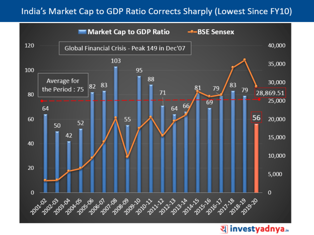 India's Market Cap to GDP Ratio at its Lowest Since FY2010