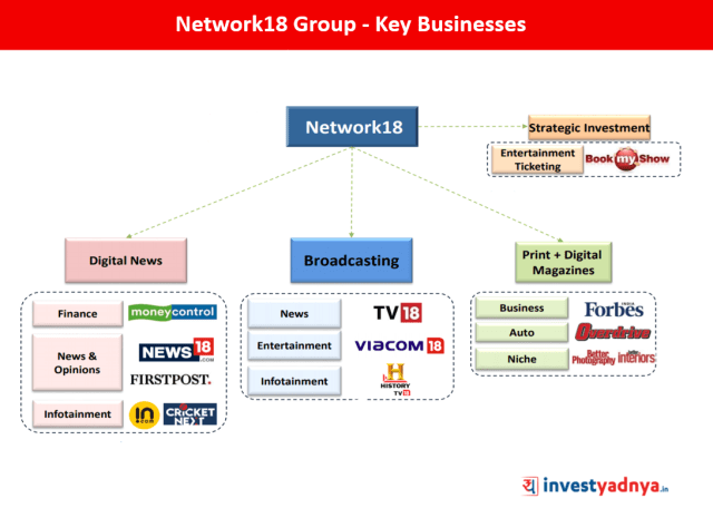 Network18 Group - Business Outlook