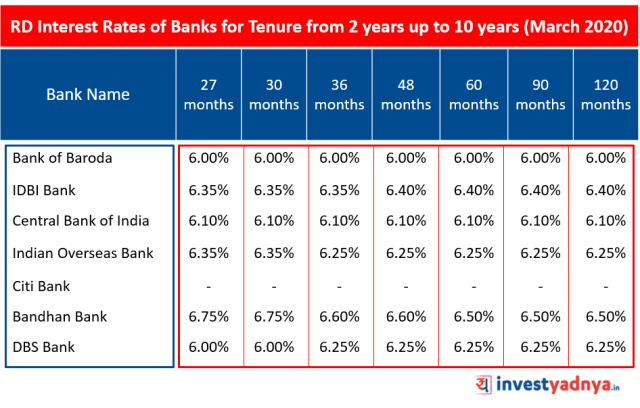 Recurring Deposit (RD) Interest Rates of Major Banks for Tenure above 2 years up to 10 years March 2020 Source : Bank Website