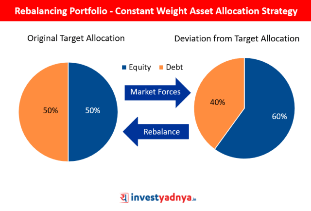 Rebalancing Portfolio - Constant Weight Asset Allocation Strategy