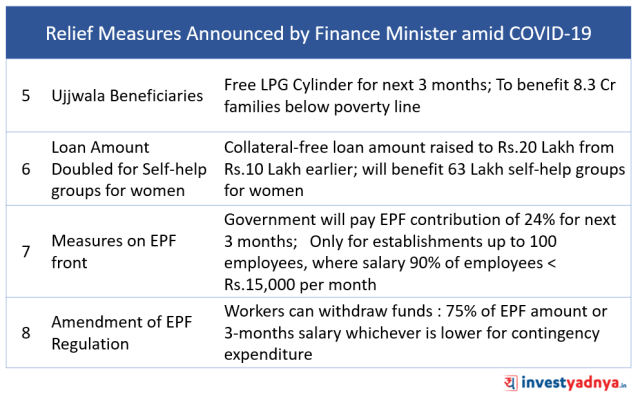 Relief Measures Announced by Finance Minister Amid COVID-19