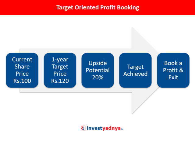 Target Oriented Profit Booking Approach