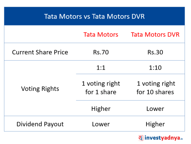 Tata Motors DVR
