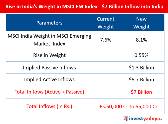 Rise in India's Weight in MSCI EM Index - $7 Billion Inflow into India