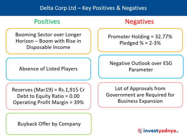 Delta Corp Ltd – Key Positives & Negatives