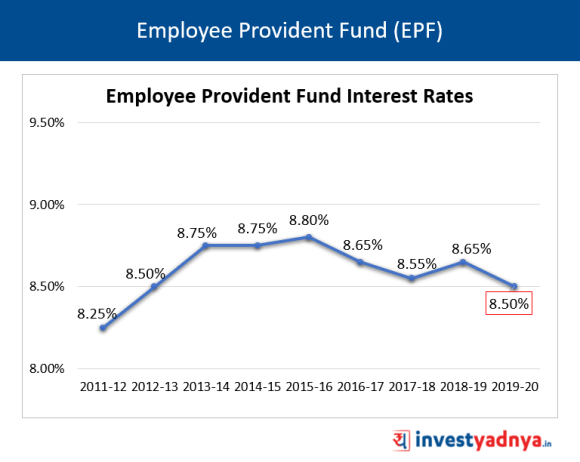 Employee Provident Fund (EPF) Interest Rates FY20