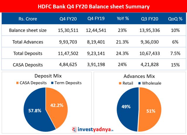 HDFC Bank Q4 FY20 Balance sheet Summary
