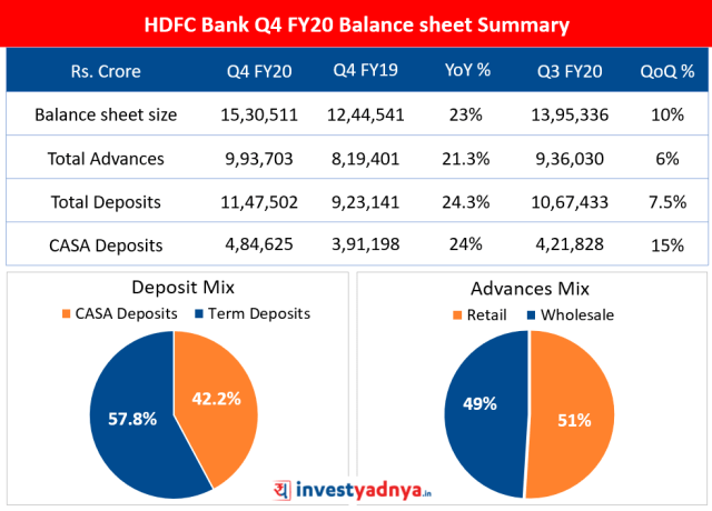 HDFC Bank Q4 FY20 Balance sheet Summary