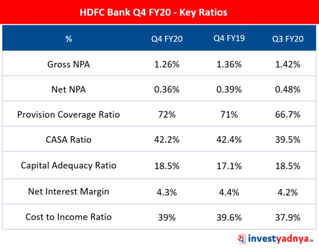 HDFC Bank Q4 FY20 - Key Ratios