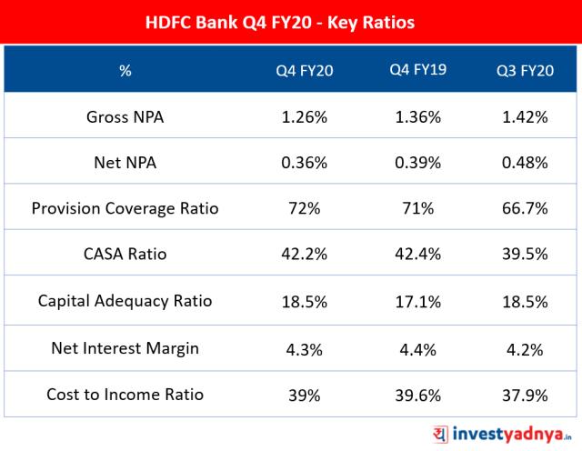 HDFC Bank Q4 FY20 - Key Ratios