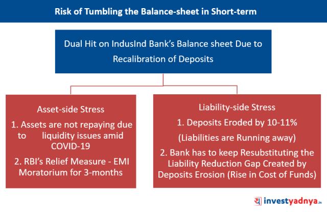 IndusInd Bank - Risk of Tumbling the Balance-sheet Due to Recalibration of Deposits