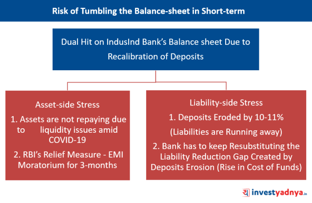 IndusInd Bank - Risk of Tumbling the Balance-sheet Due to Recalibration of Deposits