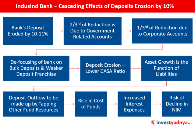 IndusInd Bank – Cascading Effects of Deposits Erosion by 10%