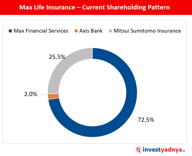 Shareholding Pattern of Max Life Insurance