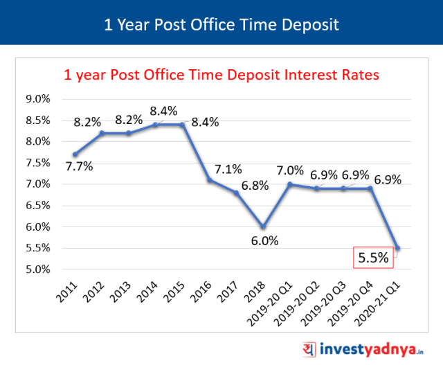 1 Year Post Office Time Deposit
