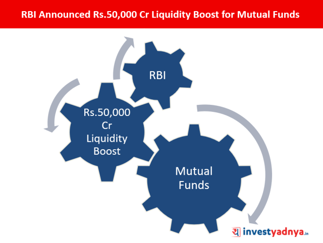 RBI's Liquidity Boost for Mutual Funds