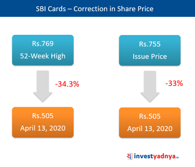 Correction in Share Price of SBI Cards & Payment Services