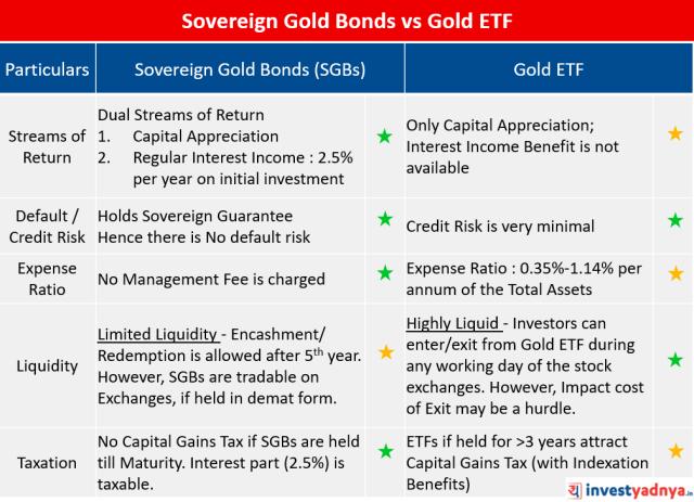 Sovereign Gold Bonds (SGBs) Score over Gold ETF