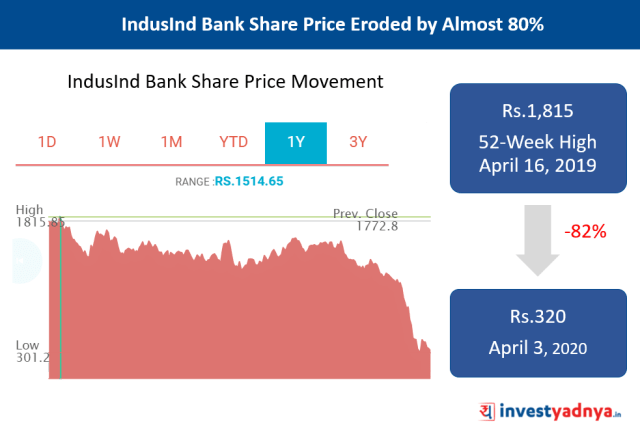 Why IndusInd Bank Stock Is Falling?