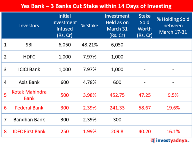 Yes Bank Rescue - 3 Investor Banks Cut Stake (Between March 17-31)