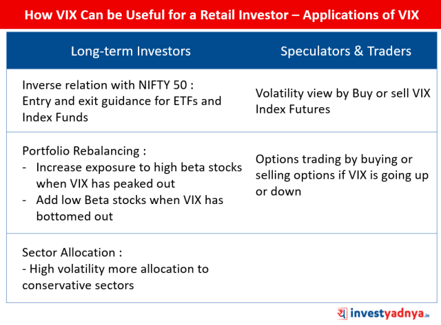 How VIX Can be Useful for a Retail Investor – Applications of VIX