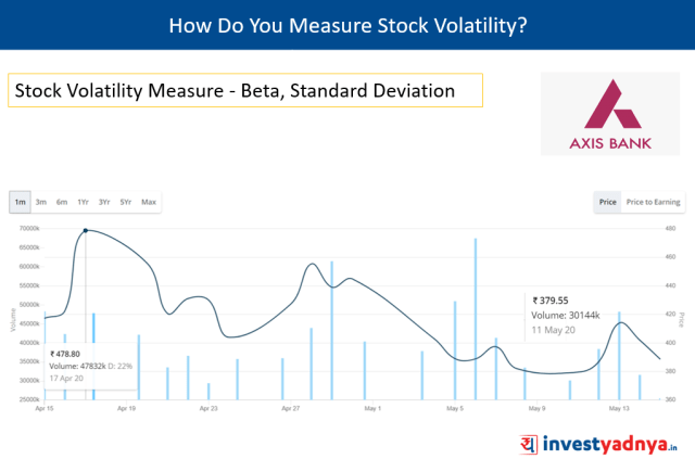 How Do You Measure Stock Volatility?