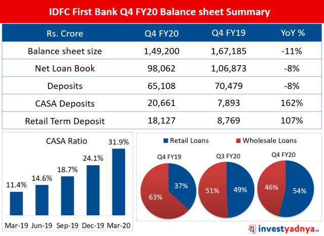 srcset=https://i1.wp.com/blog.investyadnya.in/wp-content/uploads/2020/05/IDFC-First-Bank-Balance-sheet-Summary-Q4-FY20-1.png?w=938&ssl=1