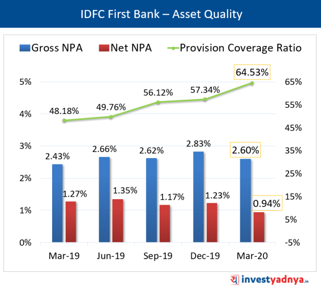 IDFC First Bank – Asset Quality
