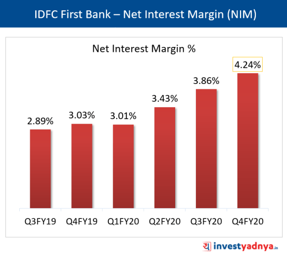 IDFC First Bank - Net Interest Margin (NIM)