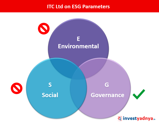 ITC Ltd - Analyzing on ESG Parameter