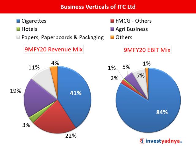 ITC Ltd - Segment-wise Revenue & EBIT Mix