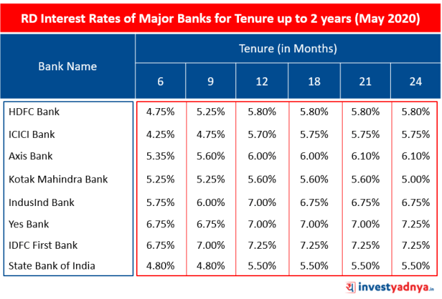 RD Interest Rates of Major Banks for Tenure up to 2 years (May 2020)